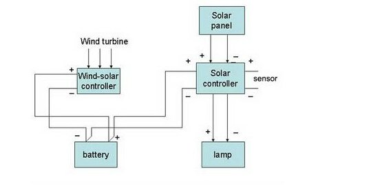 schematic  wiring  diagram of  the  solar wind street light