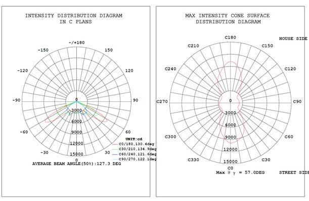 Photometrics of led street light SLD-SLN