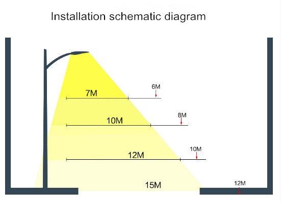 Illuminace Diagram of LED street light SLD-SLB