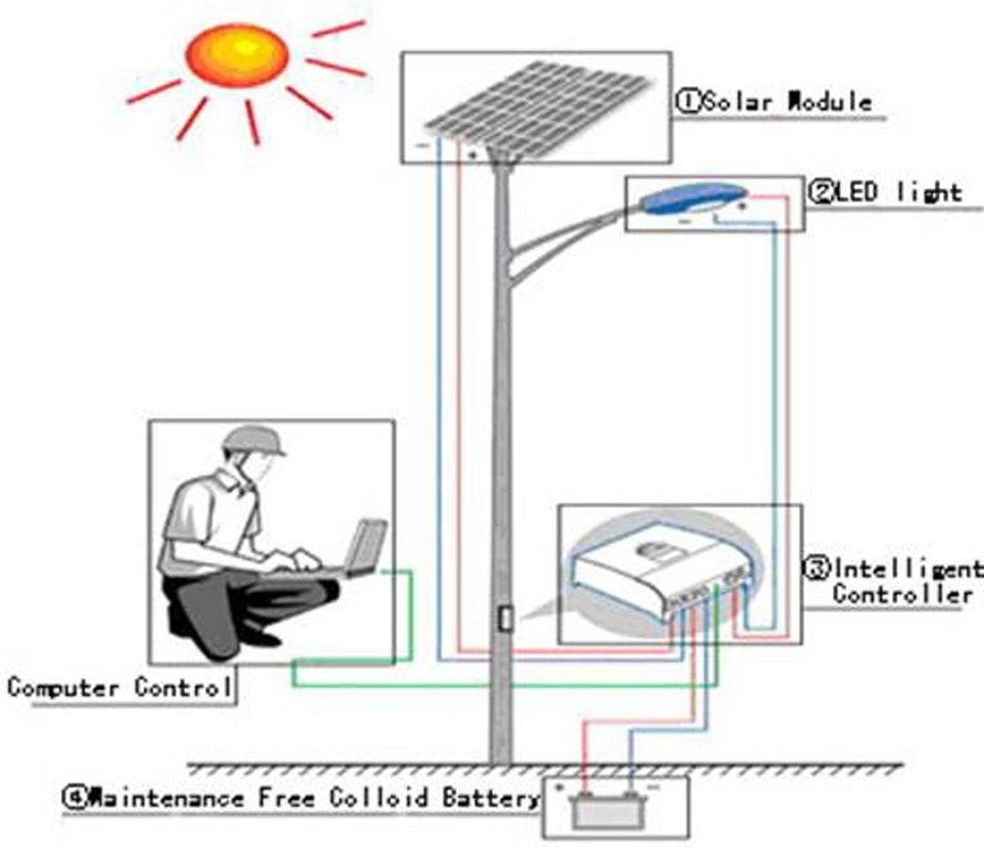 schematic wiring diagram of the solar streetlight